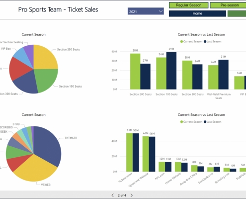 Example of a Ticket Sales Dashboard for Professional Sports Organizations