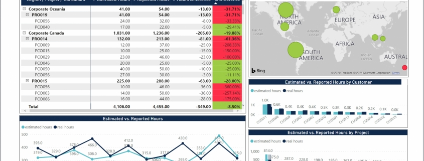 Example of a Consulting Time Dashboard for Technology Companies