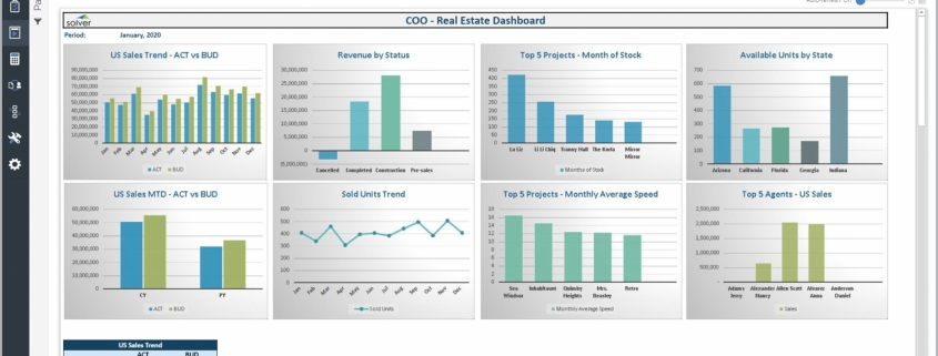 Example of an Executive Dashboard for Real Estate Companies