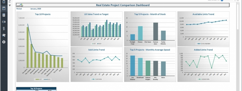 Example of a Project Sales and Inventory Dashboards for Real Estate Companies