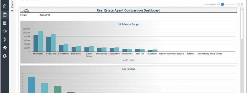 Example of an Agent Sales Ranking Dashboard for Real Estate Companies