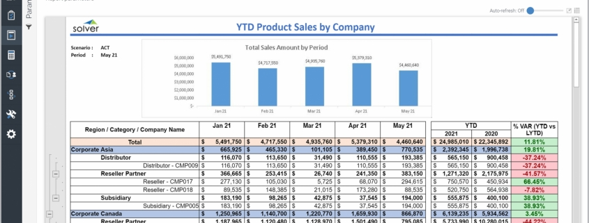 Example of a Monthly Sales Trend Report for a Technology Company