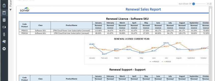 This example shows a Monthly Renewal Rate Report for a technology company, which helps managers improve decisions related to subscription renewal strategies. 100s of additional templates are available through the link below.