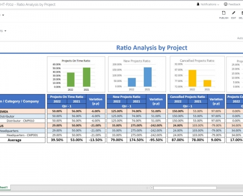 Example of a Project Status Overview Report