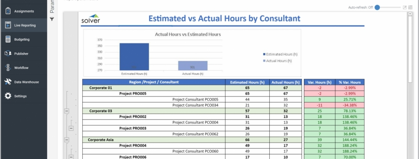 Example of an Actual and Estimated Consulting Hours Report for a Technology Company