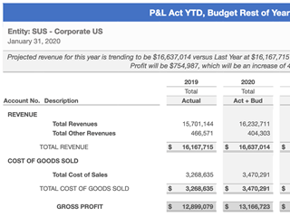 R112 – P&L Act YTD, Budget Rest of Year