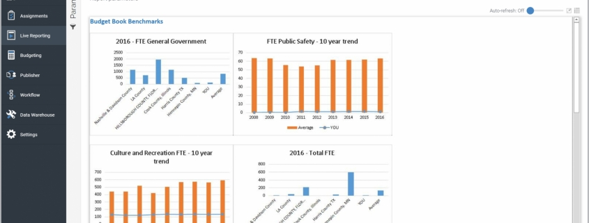 Example of a Budgeting Benchmark Dashboard for Public Sector Organizations