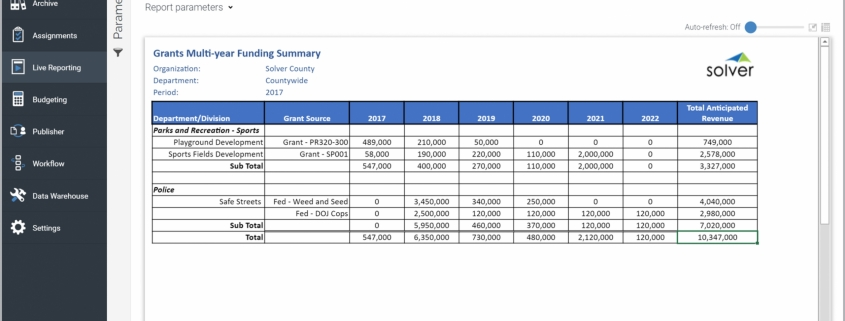 Example of a Grants Funding Report for Public Sector and Nonprofit Organizations