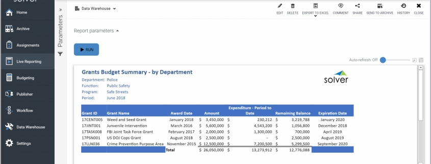 Example of a Grants Budget Summary Report for Public Sector and Nonprofit Organizations