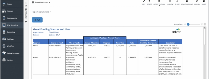 Example of a Grants Funding Sources and Uses Report for Public Sector and Nonprofit Organizations