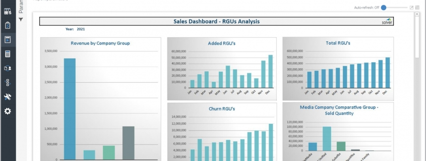 Example of an RGU Sales Dashboard for Media Companies