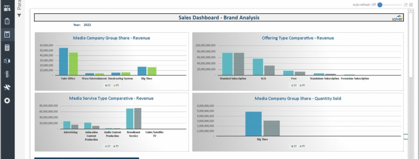 Example of a Brand Analysis Sales Dashboard for Media Companies