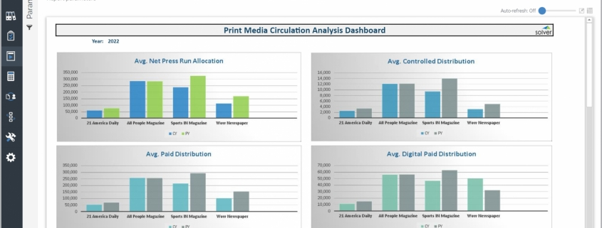 Example of a Print Circulation Dashboard for Media Companies