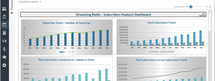 Example of a Subscriber Dashboard for streaming radio media companies
