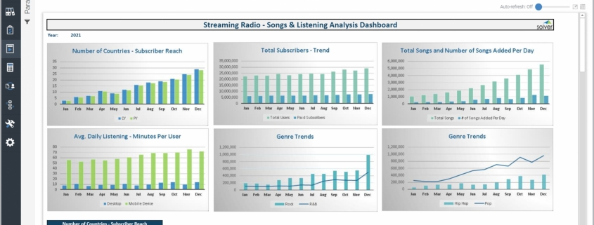 Example of a Category and Listener KPI Dashboard for Media Companies