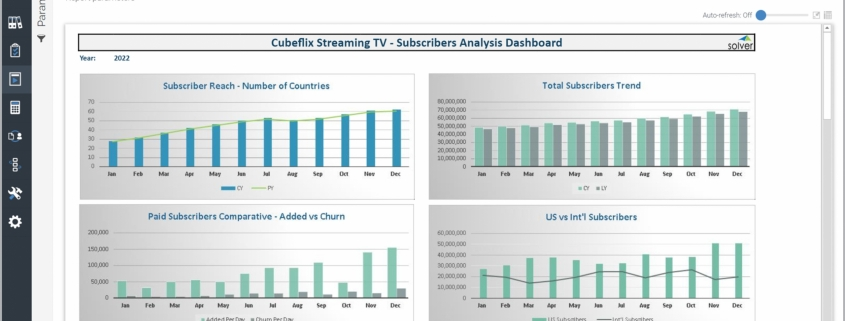 Example of a Streaming TV Subscriber Dashboard for Media Companies