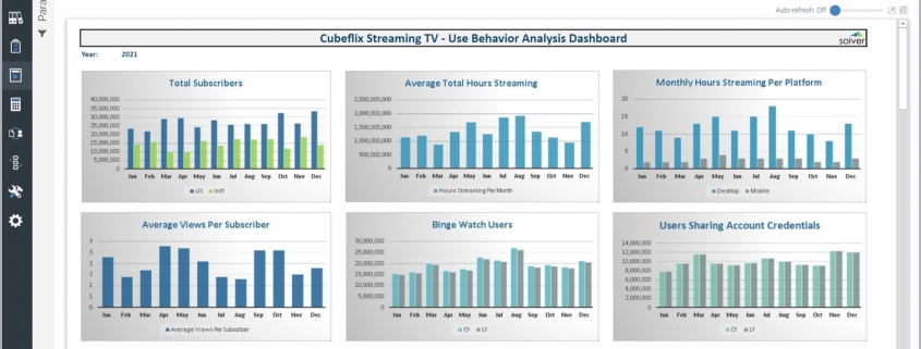 Example of a User Behavior Dashboard for Media Companies