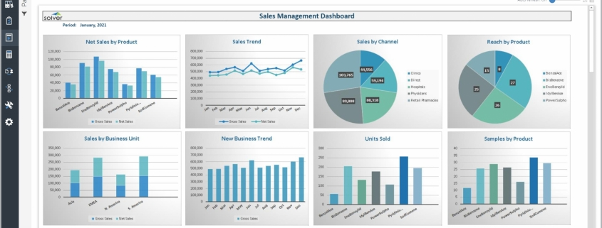 Example of a Sales Dashboard for Pharmaceutical Companies