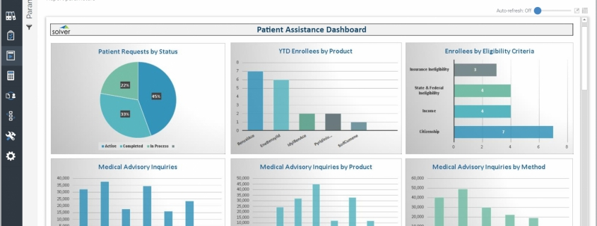 Example of a Patient Assistance Dashboard for Pharmaceutical Companies