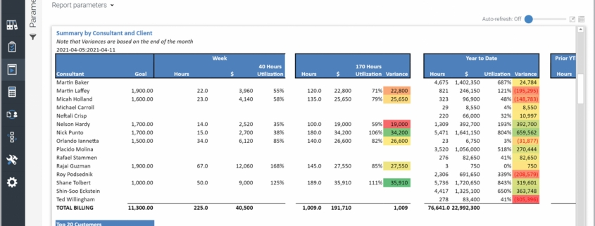 Example of a Weekly Consulting Billing and Utilization Report for Professional Services Companies