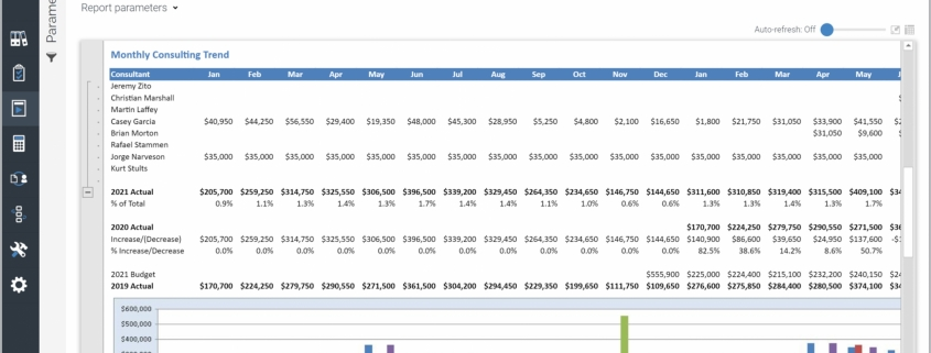 Example of a Monthly Billing Trends by Consultant Report for Professional Services Companies