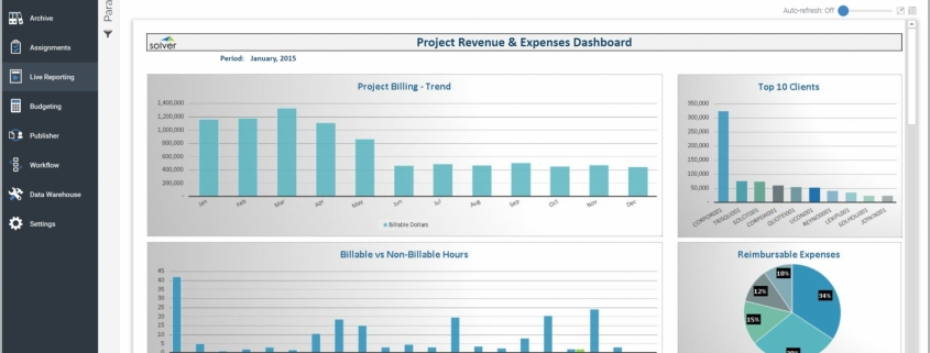 Example of a Project Revenue and Expense Dashboard for a Professional Services Company