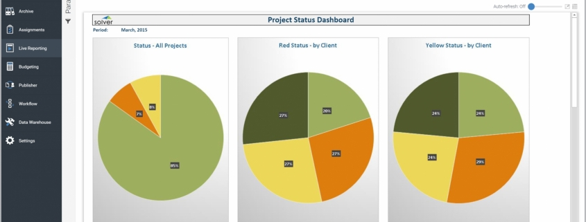 Example of a Project Status Dashboard for Professional Services Organizations