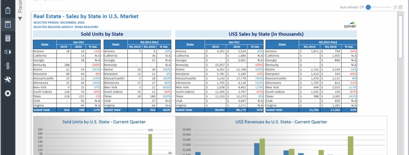 Example of a Regional Sales Report for Real Estate Companies