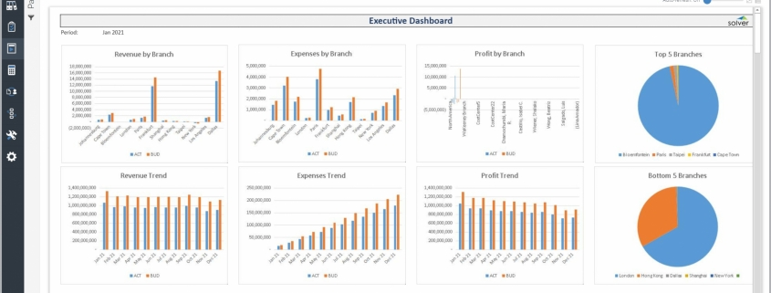 Example of an Executive Dashboard for Credit Unions