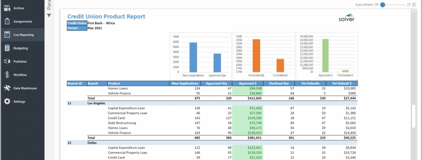 Example of a Product KPI Report for Credit Unions