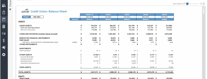 Example of a Trended Balance Sheet for Credit Unions