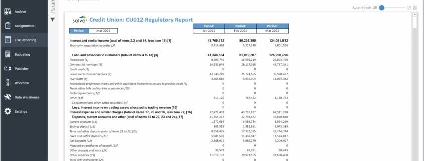 Example of a Trended Regulatory Report for Credit Unions