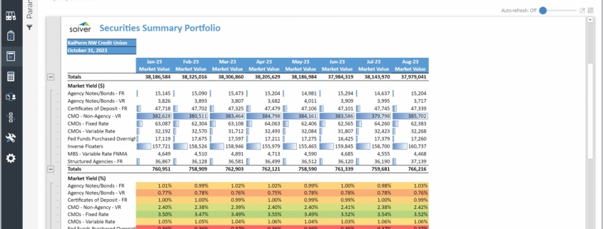 Example of a Trended Securities Summary Portfolio Report for Credit Unions