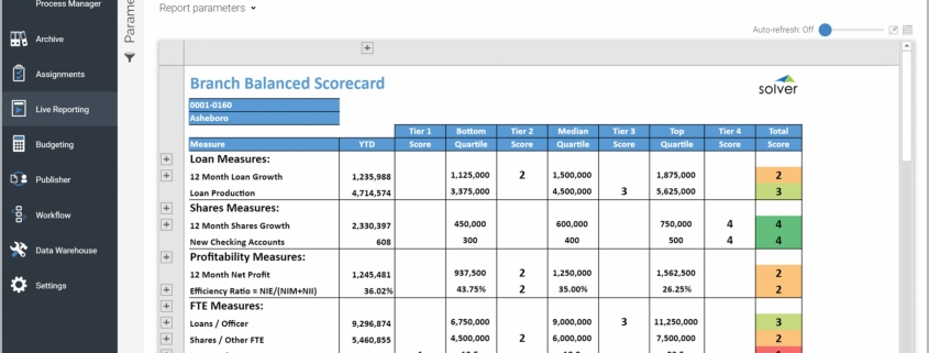 Example of a Balanced Scorecard Report for Credit Union Branches