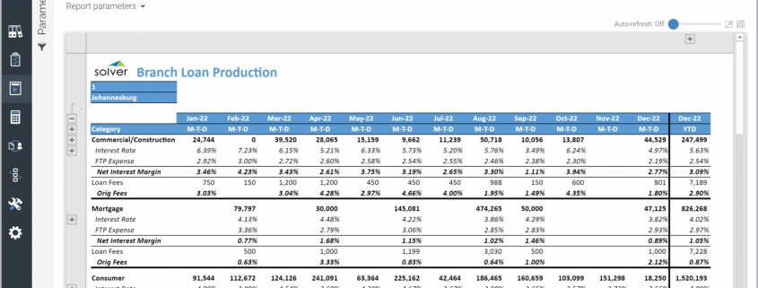 Example of a Loan Production Trend Report for Credit Unions