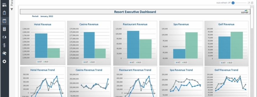 Example of an Executive Dashboard for Hospitality Companies