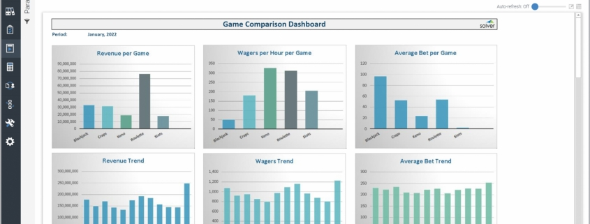 Example of a Casino Game Comparison Dashboard for Hospitality Companies
