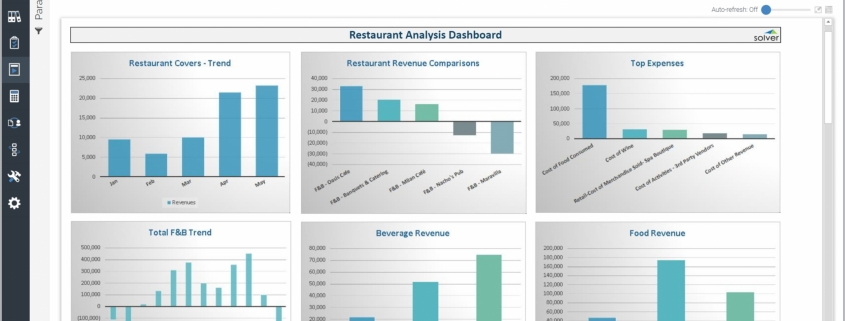Example of a Restaurant Performance Dashboard for Hospitality Companies