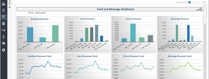 Example of a Food & Beverage Revenue Dashboard for Hospitality Companies