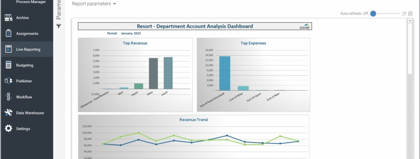 Example of a Department Dashboard for a Hospitality Company