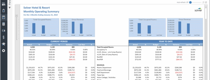 Example of a Monthly Operating Summary Report for a Hospitality Company