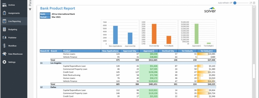 Example of a Product KPI Report for Banks