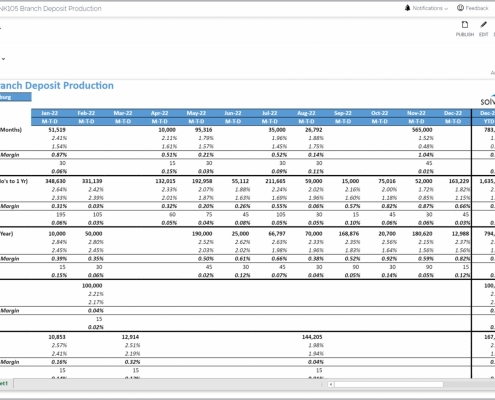 Example of a Certificates of Deposit Production Trend Report for Banks