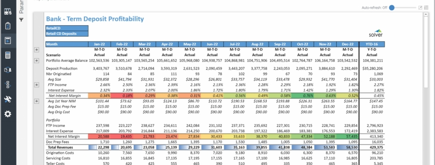 Example of a Term Deposit Profitability Trend Report for Banks