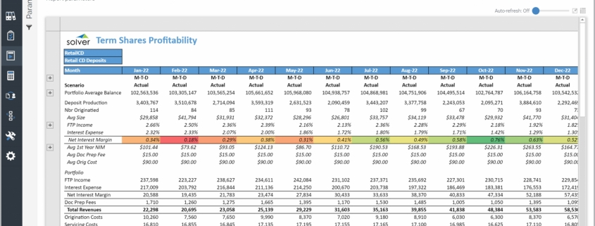 Example of a Term Shares Profitability Trend Report for Credit Unions