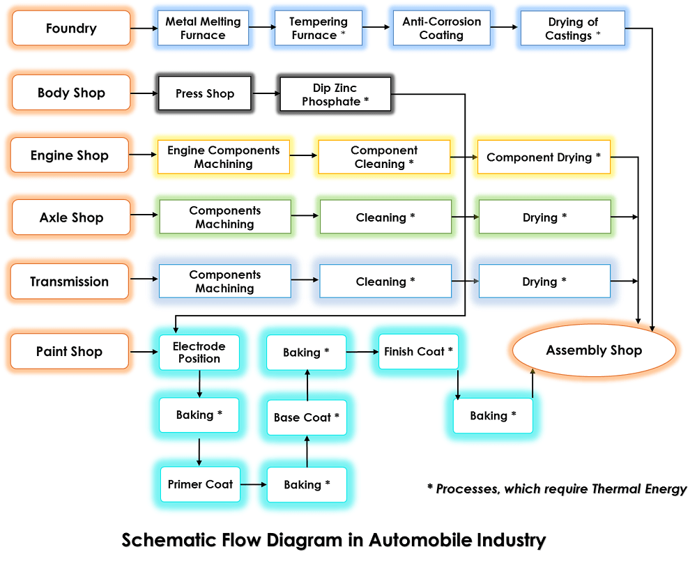 hight resolution of process flow diagram for automotive industry