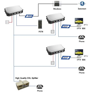 Solwise  HomePlug over Twisted Pair | Solwise Ltd