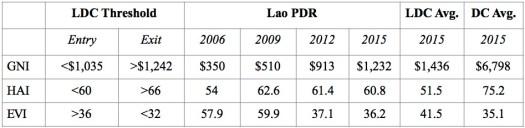 LDC Table