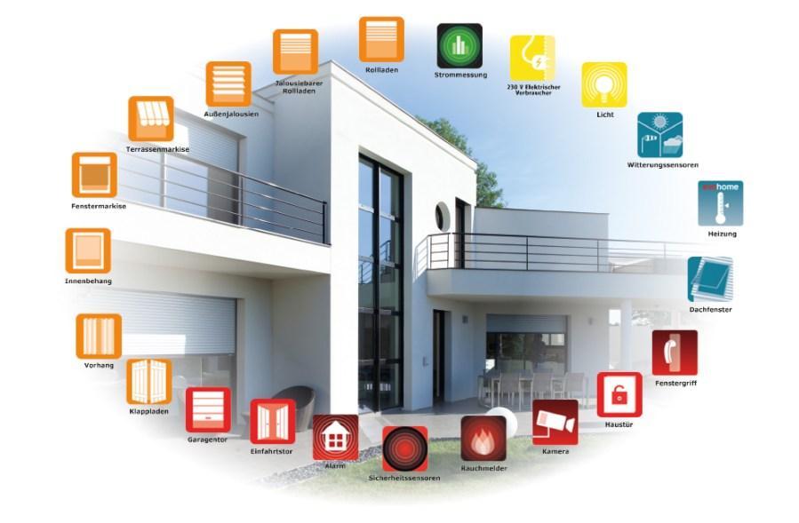 Somfy Smart Home, Somfy Smart Home