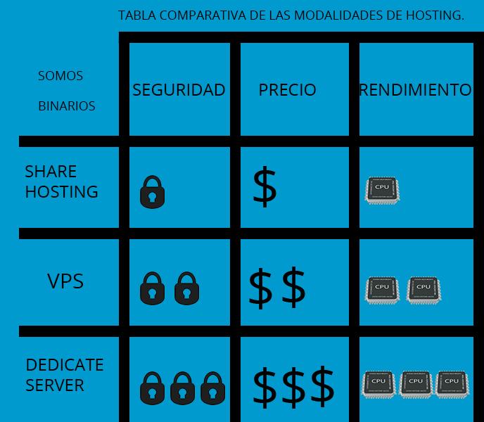 Tabla comparativa de hosting